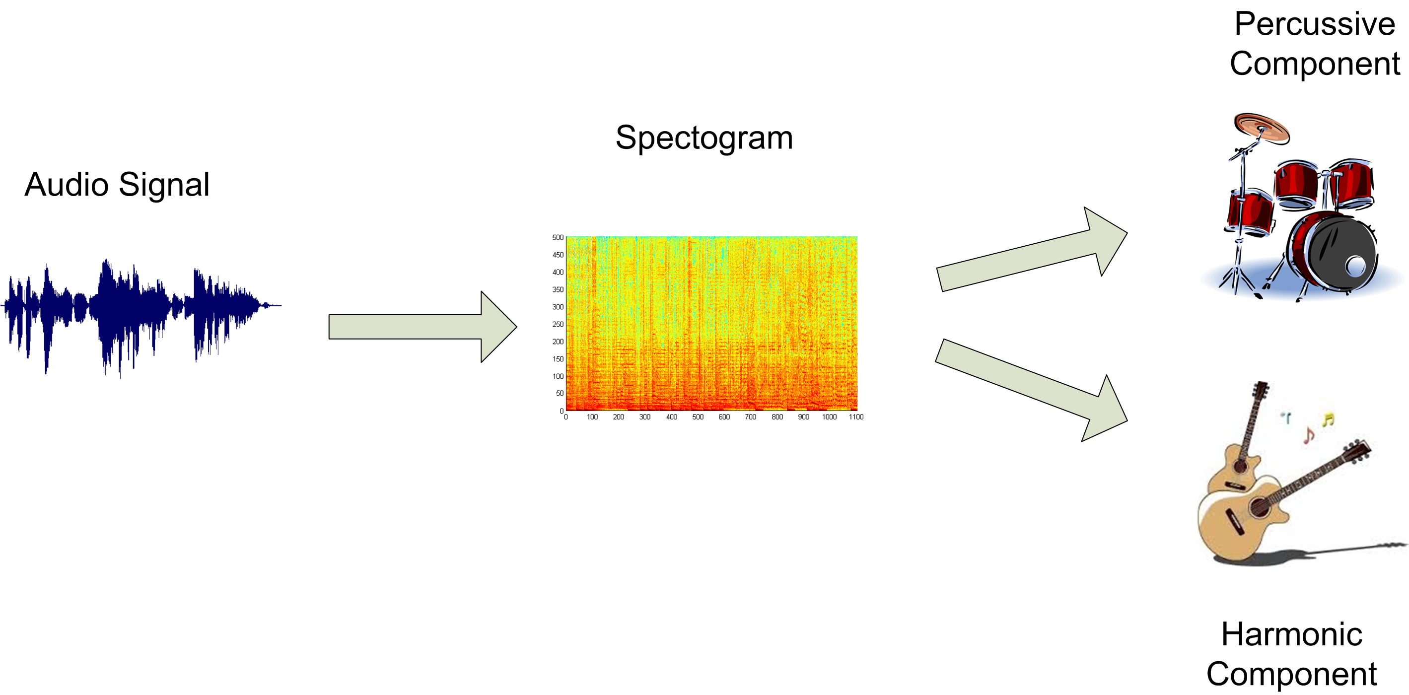 Separation of Percussive & Harmonic Contents of music audio