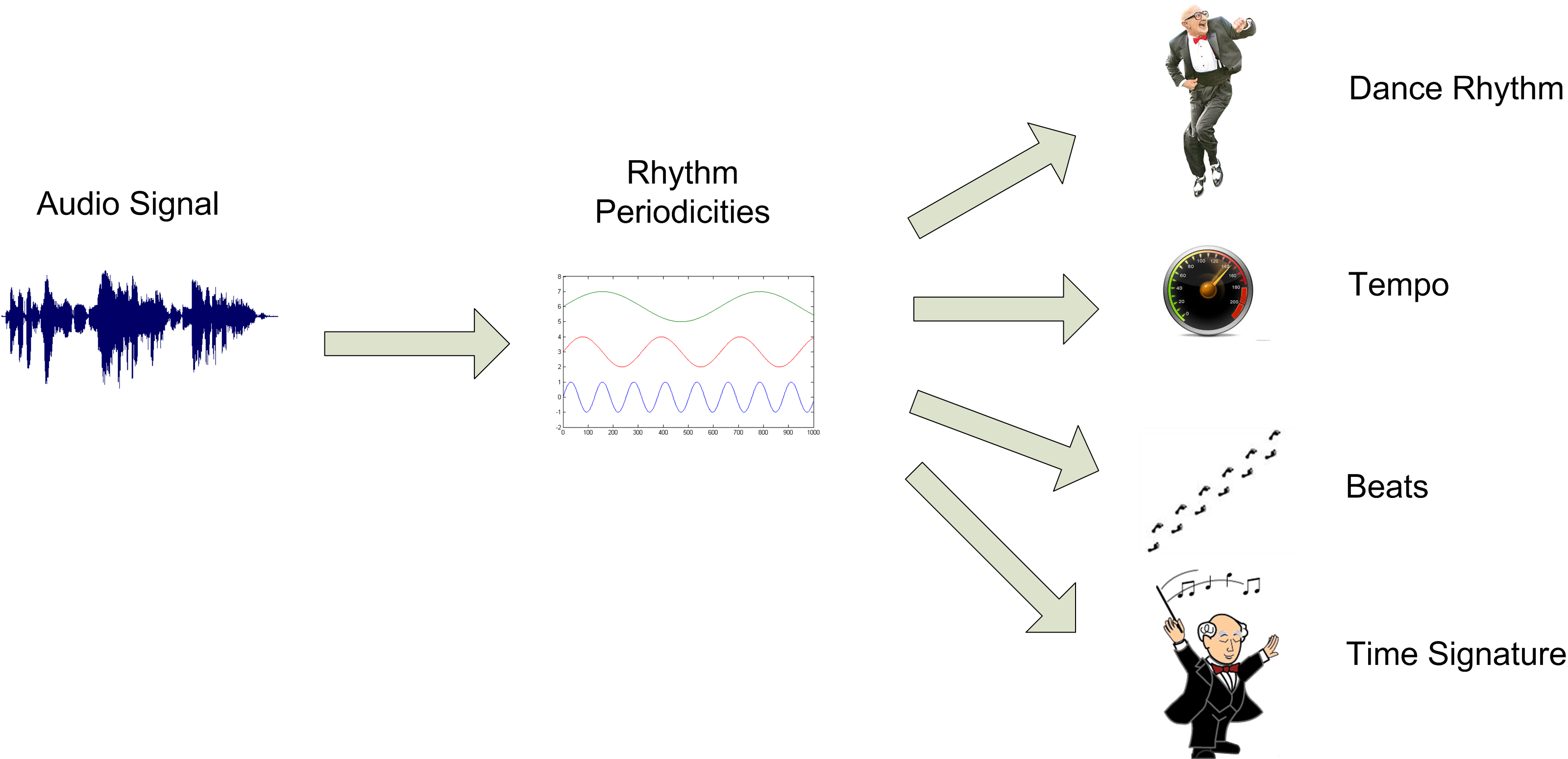 Rhythm analysis
