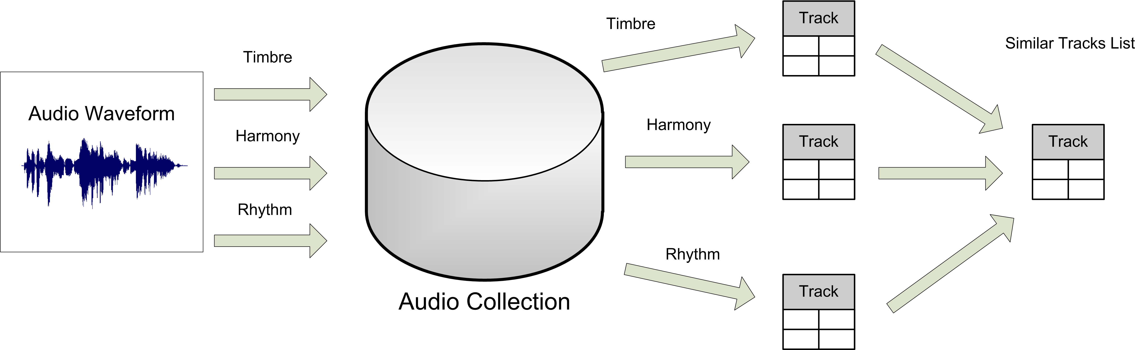 Audio content-based music similarity